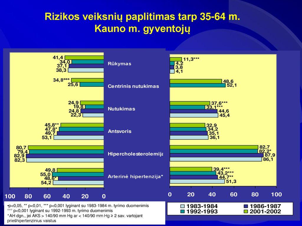aritmija su hipertenzija kraujagyslių gydymas nuo hipertenzijos liaudies gynimo priemonėmis