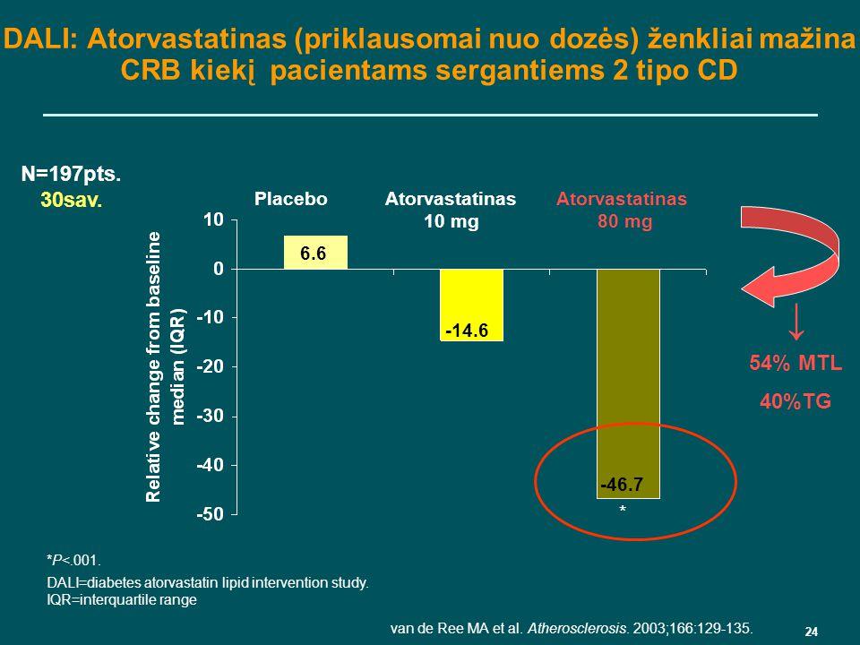 hipertenzijos tipo liga