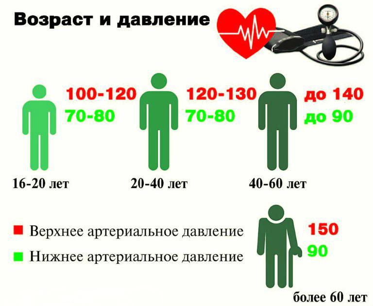 darbinio slėgio hipertenzija