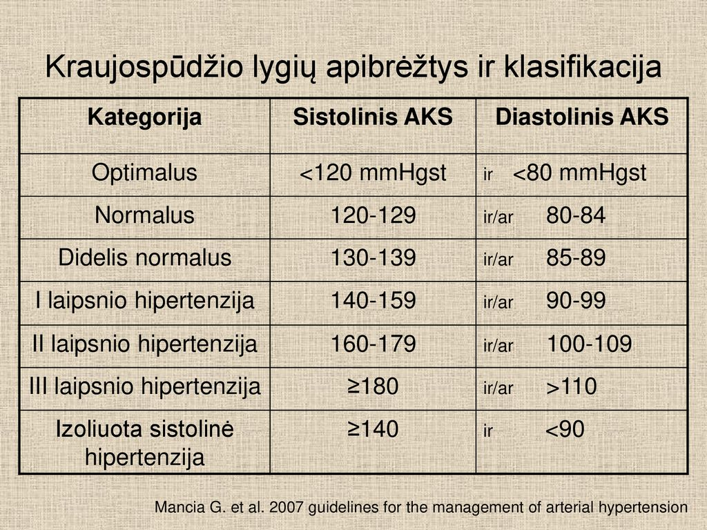 hipertenzija 3 laipsnių gydymas