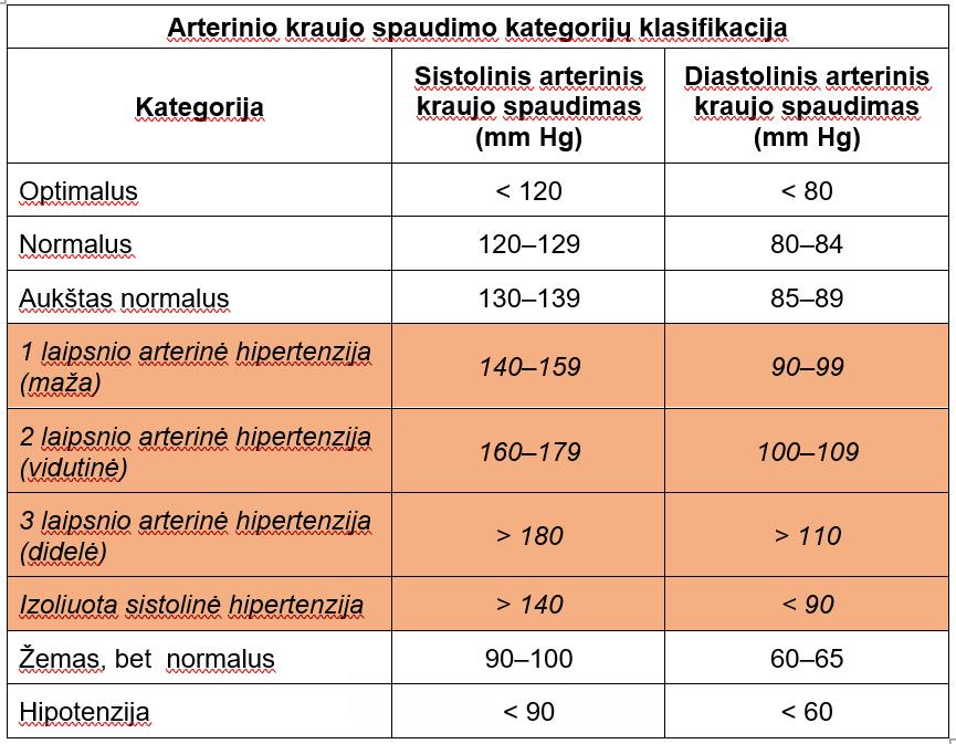 hipertenzija lentelėje