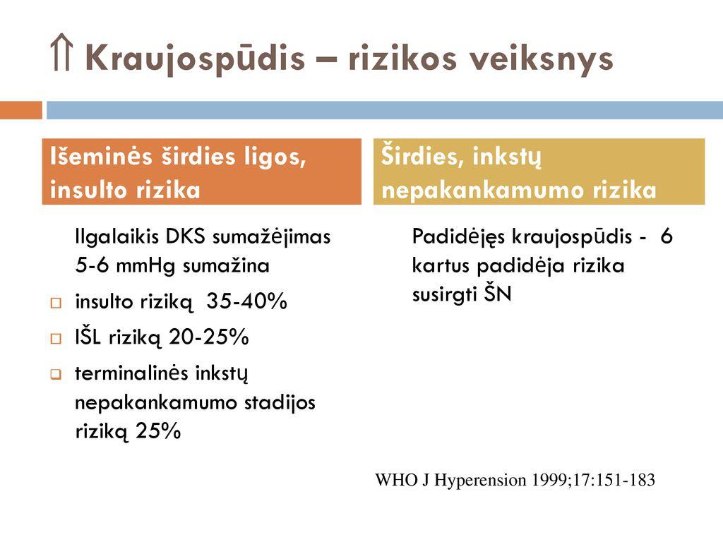 hipertenzijos 2 stadijos rizika plaučių hipertenzija ar hipertenzija