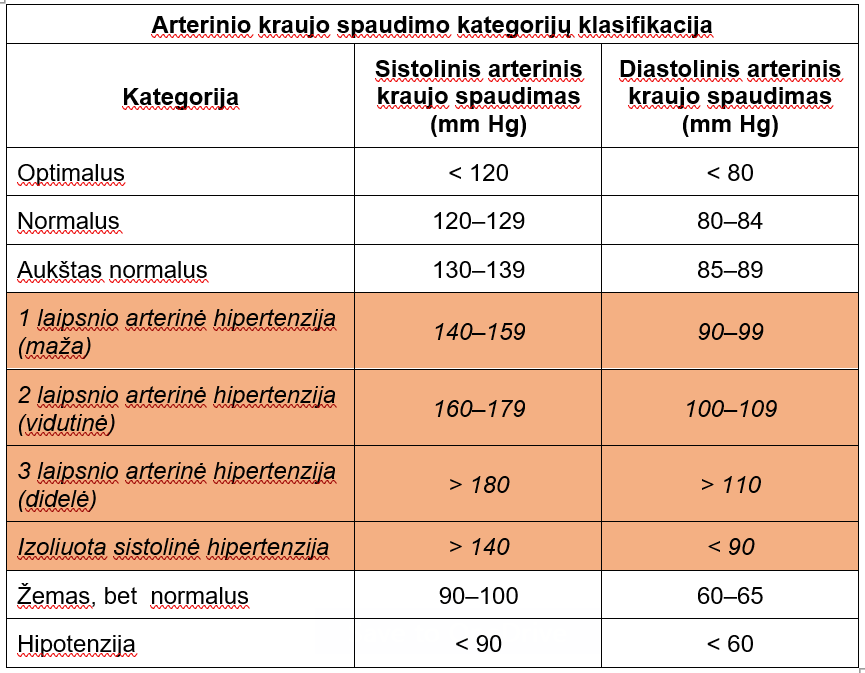 Pradžia - Arterinės hipertenzijos kontrolė